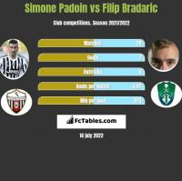 Simone Padoin vs Filip Bradaric h2h player stats