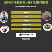 Simone Padoin vs Joao Pedro Galvao h2h player stats