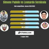 Simone Padoin vs Leonardo Sernicola h2h player stats
