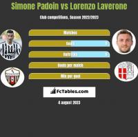Simone Padoin vs Lorenzo Laverone h2h player stats