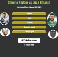 Simone Padoin vs Luca Bittante h2h player stats