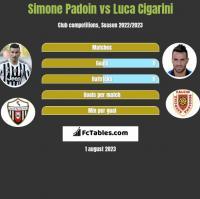 Simone Padoin vs Luca Cigarini h2h player stats
