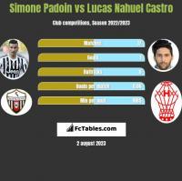 Simone Padoin vs Lucas Nahuel Castro h2h player stats