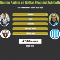 Simone Padoin vs Matias Ezequiel Schelotto h2h player stats