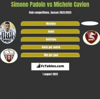 Simone Padoin vs Michele Cavion h2h player stats