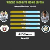 Simone Padoin vs Nicolo Barella h2h player stats
