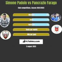 Simone Padoin vs Pancrazio Farago h2h player stats