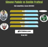 Simone Padoin vs Davide Frattesi h2h player stats