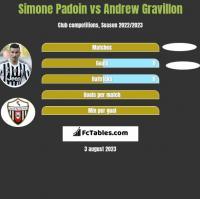 Simone Padoin vs Andrew Gravillon h2h player stats