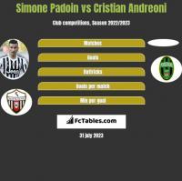 Simone Padoin vs Cristian Andreoni h2h player stats