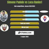 Simone Padoin vs Luca Ranieri h2h player stats