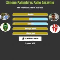Simone Palombi vs Fabio Ceravolo h2h player stats