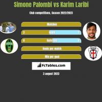 Simone Palombi vs Karim Laribi h2h player stats