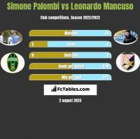 Simone Palombi vs Leonardo Mancuso h2h player stats