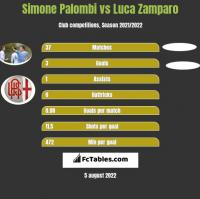 Simone Palombi vs Luca Zamparo h2h player stats