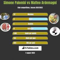 Simone Palombi vs Matteo Ardemagni h2h player stats