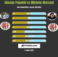 Simone Palombi vs Michele Marconi h2h player stats