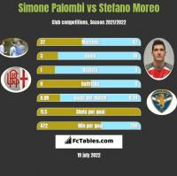 Simone Palombi vs Stefano Moreo h2h player stats