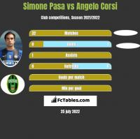 Simone Pasa vs Angelo Corsi h2h player stats