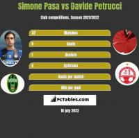 Simone Pasa vs Davide Petrucci h2h player stats
