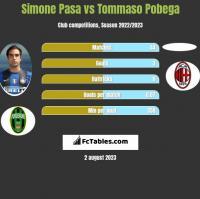 Simone Pasa vs Tommaso Pobega h2h player stats