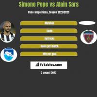 Simone Pepe vs Alain Sars h2h player stats