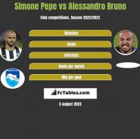 Simone Pepe vs Alessandro Bruno h2h player stats