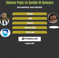 Simone Pepe vs Davide Di Gennaro h2h player stats