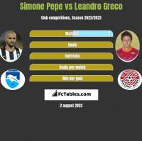 Simone Pepe vs Leandro Greco h2h player stats