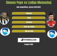 Simone Pepe vs Ledian Memushaj h2h player stats