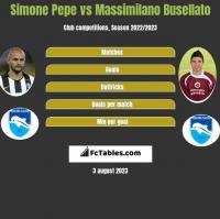 Simone Pepe vs Massimilano Busellato h2h player stats