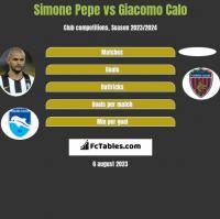 Simone Pepe vs Giacomo Calo h2h player stats