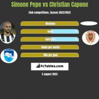 Simone Pepe vs Christian Capone h2h player stats