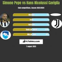 Simone Pepe vs Hans Nicolussi Caviglia h2h player stats