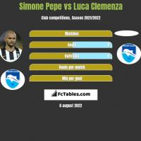 Simone Pepe vs Luca Clemenza h2h player stats