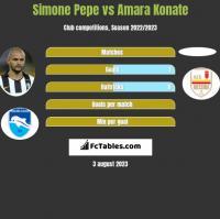 Simone Pepe vs Amara Konate h2h player stats