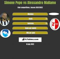 Simone Pepe vs Alessandro Mallamo h2h player stats