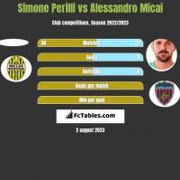 Simone Perilli vs Alessandro Micai h2h player stats
