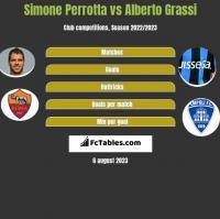 Simone Perrotta vs Alberto Grassi h2h player stats