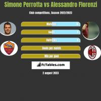 Simone Perrotta vs Alessandro Florenzi h2h player stats