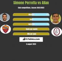 Simone Perrotta vs Allan h2h player stats