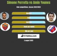 Simone Perrotta vs Amin Younes h2h player stats