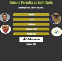 Simone Perrotta vs Ante Coric h2h player stats