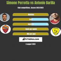 Simone Perrotta vs Antonio Barilla h2h player stats