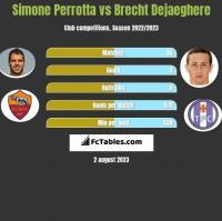Simone Perrotta vs Brecht Dejaeghere h2h player stats