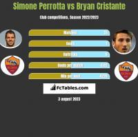 Simone Perrotta vs Bryan Cristante h2h player stats