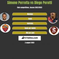 Simone Perrotta vs Diego Perotti h2h player stats