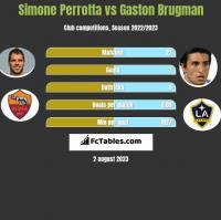 Simone Perrotta vs Gaston Brugman h2h player stats
