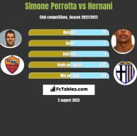 Simone Perrotta vs Hernani h2h player stats