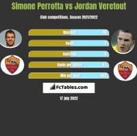 Simone Perrotta vs Jordan Veretout h2h player stats